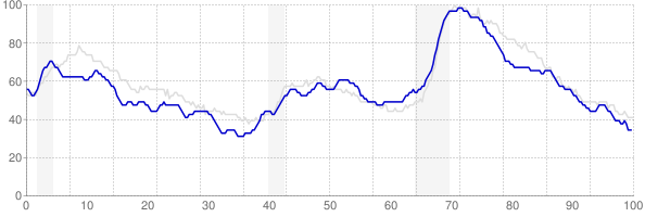 Missouri monthly unemployment rate chart from 1990 to December 2017